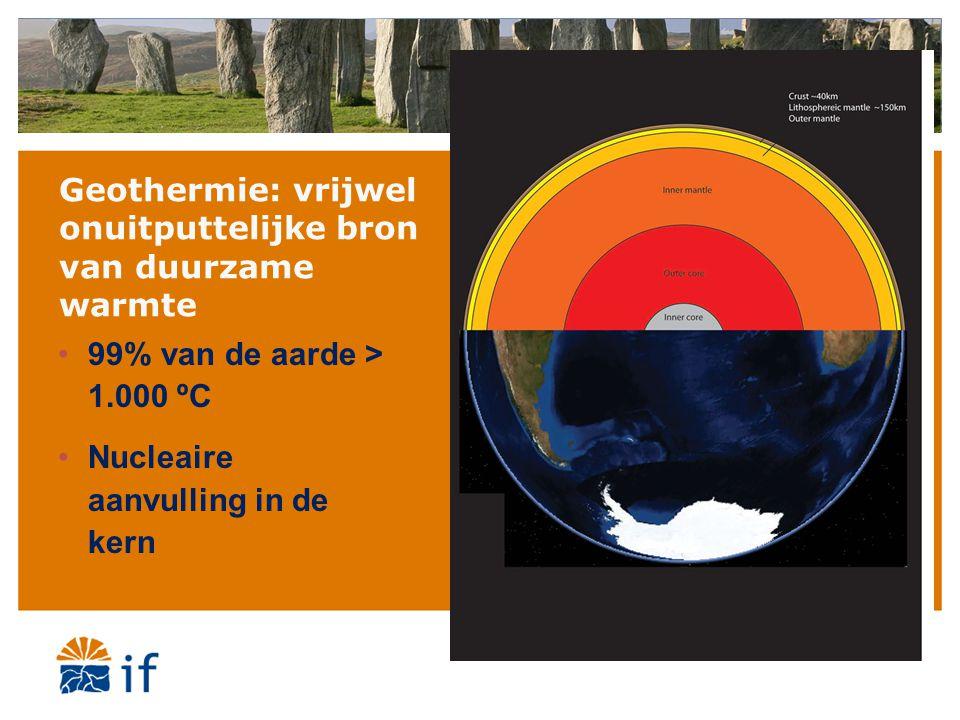 Geothermie: vrijwel onuitputtelijke bron van duurzame warmte