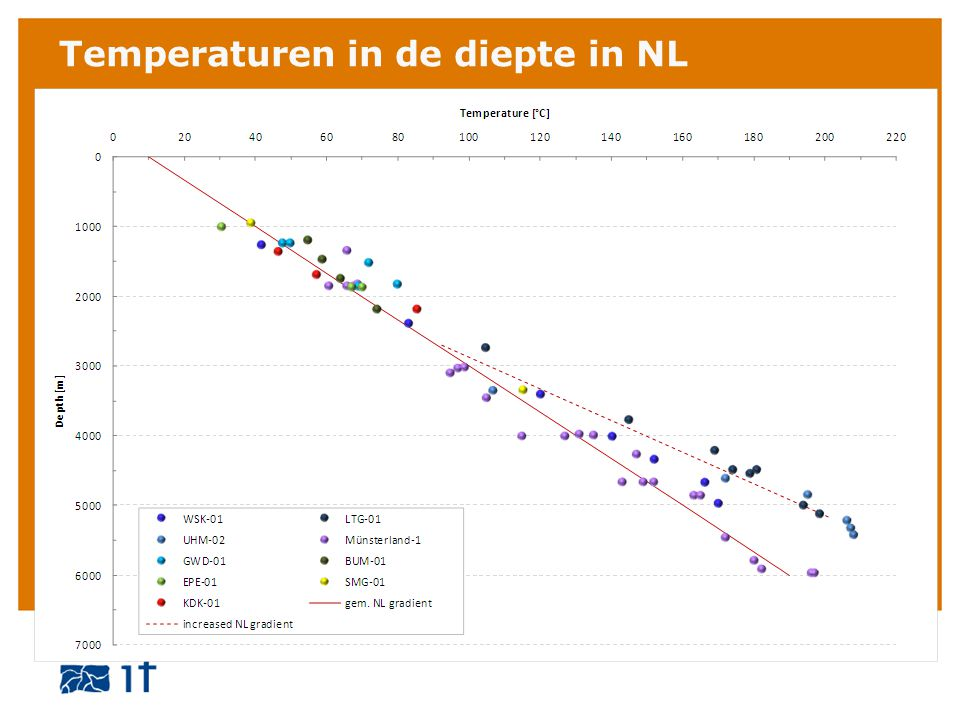 Temperaturen in de diepte in NL