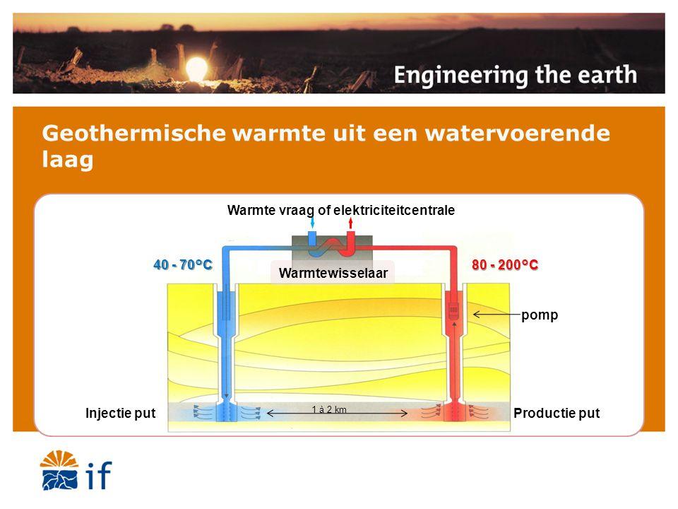 Geothermische warmte uit een watervoerende laag