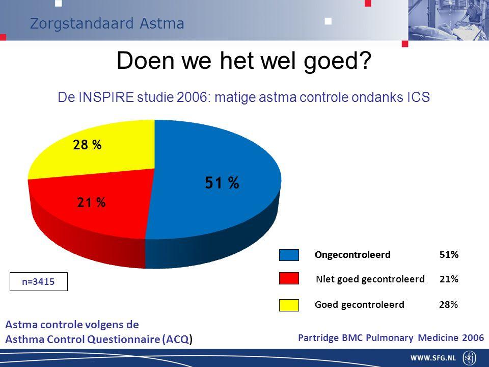 Doen we het wel goed De INSPIRE studie 2006: matige astma controle ondanks ICS