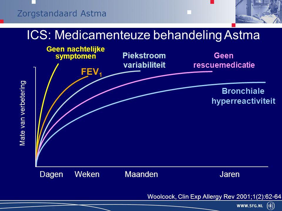ICS: Medicamenteuze behandeling Astma