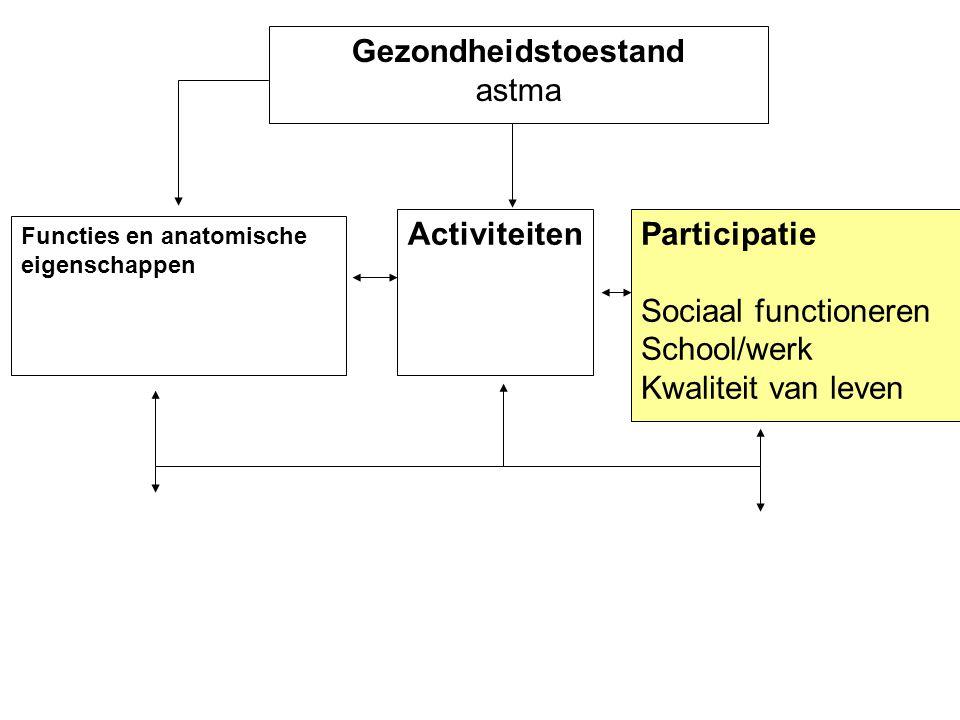 Gezondheidstoestand astma Activiteiten Participatie
