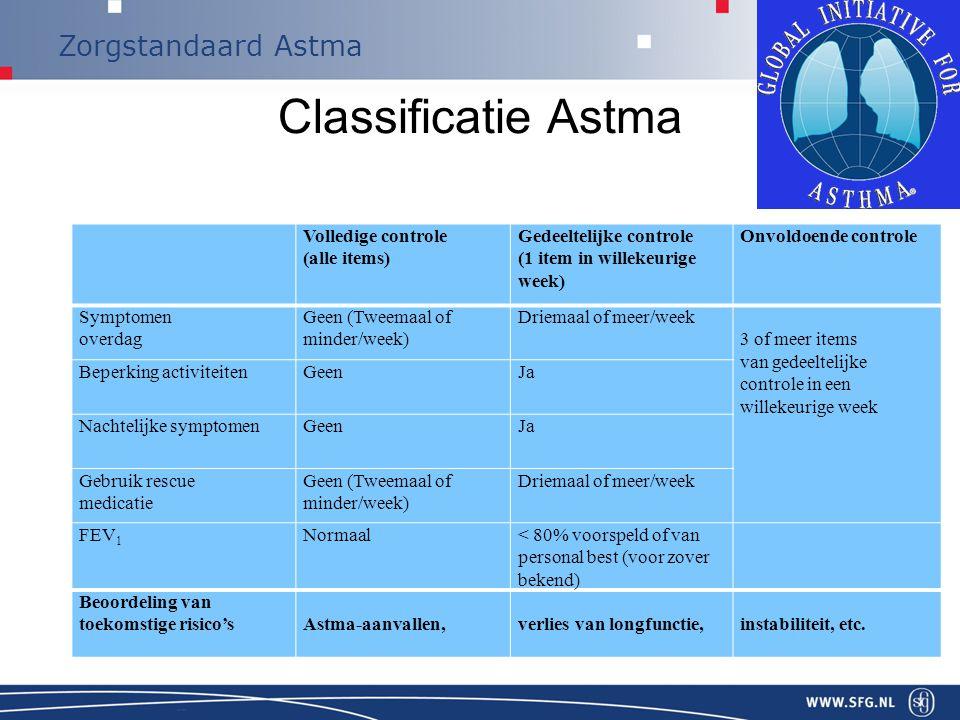 Classificatie Astma klachten coping/adaptatie beperkingen