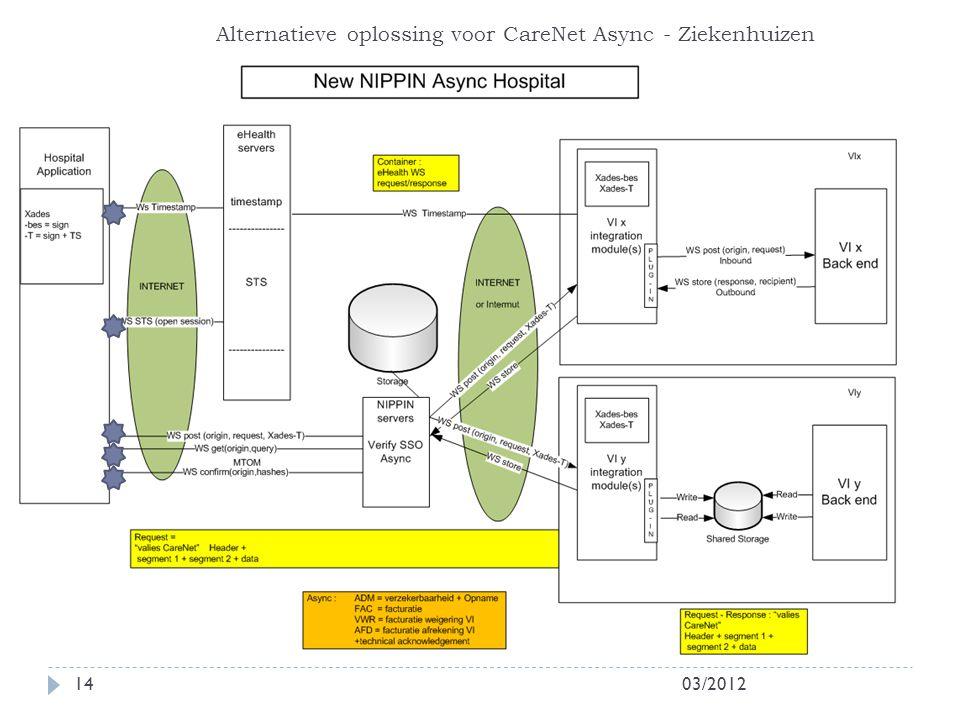 Alternatieve oplossing voor CareNet Async - Ziekenhuizen