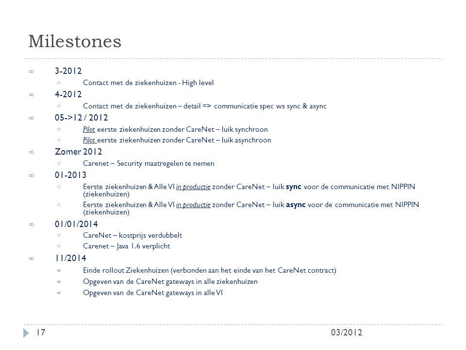 Milestones 3-2012 4-2012 05->12 / 2012 Zomer 2012 01-2013