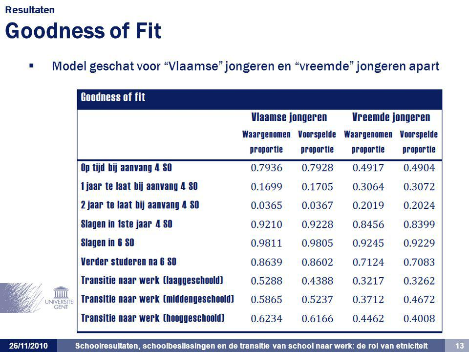 Resultaten Goodness of Fit