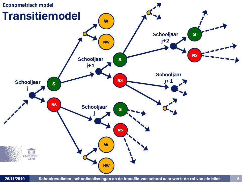 Econometrisch model Transitiemodel