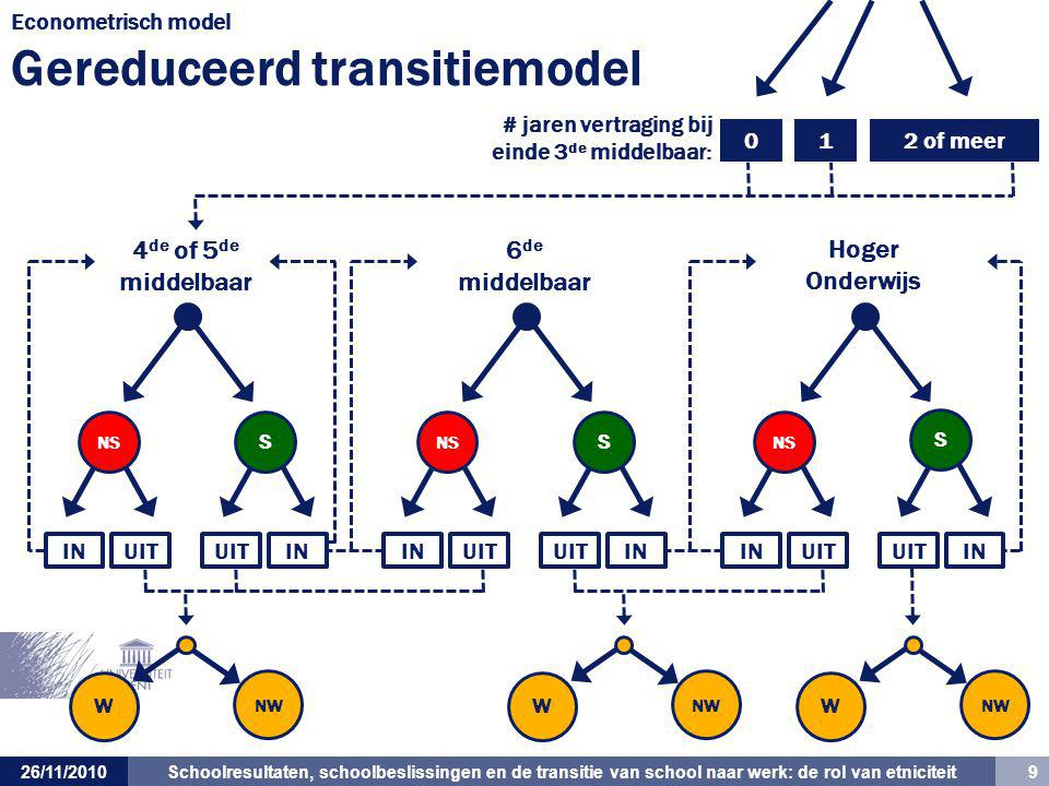 Econometrisch model Gereduceerd transitiemodel