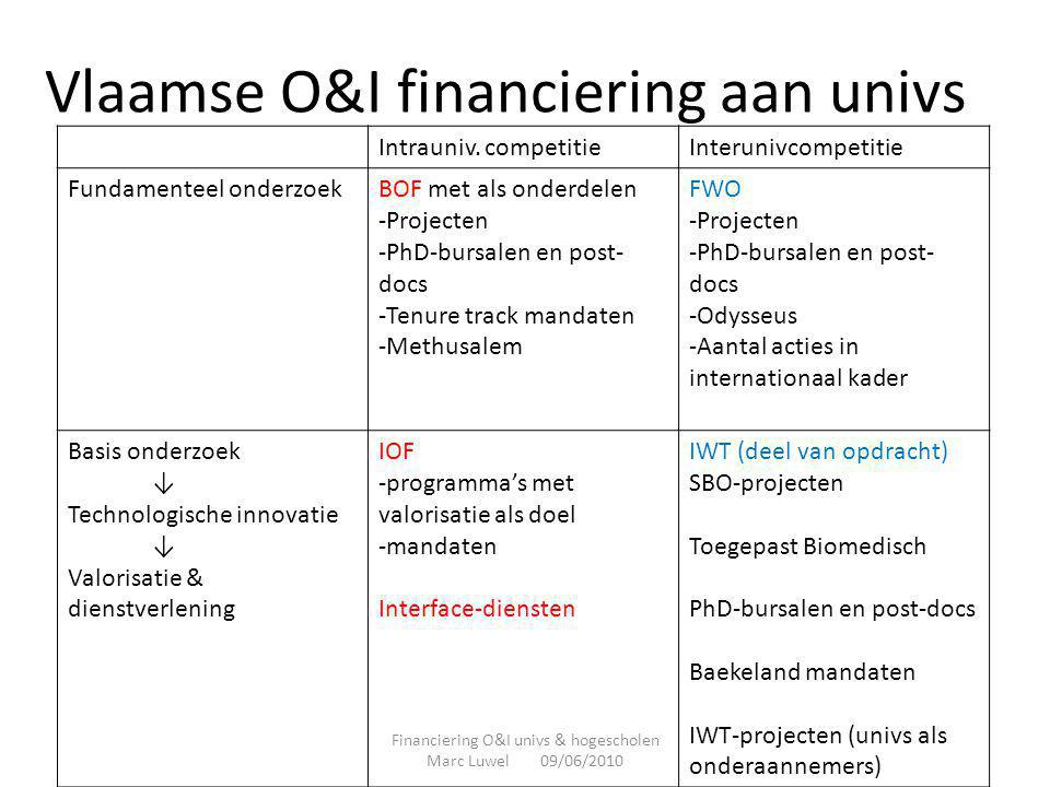 Vlaamse O&I financiering aan univs
