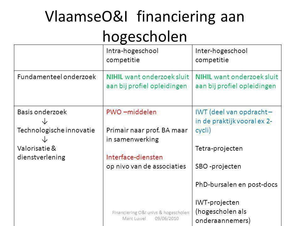 VlaamseO&I financiering aan hogescholen