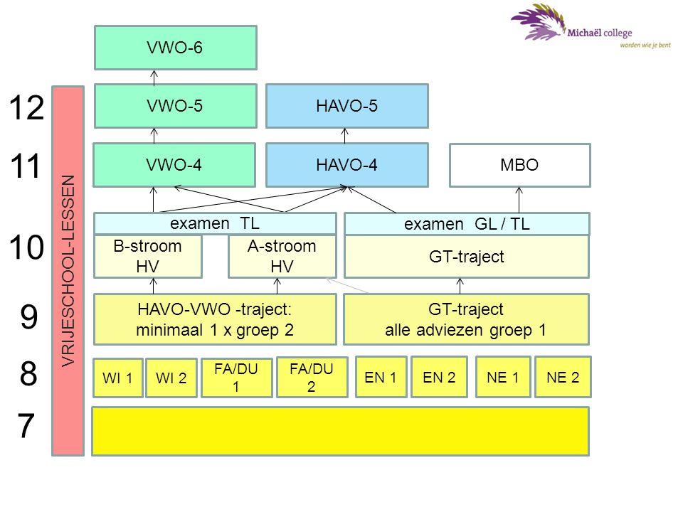 12 11 10 9 8 7 VWO-6 VRIJESCHOOL-LESSEN VWO-5 HAVO-5 VWO-4 HAVO-4 MBO