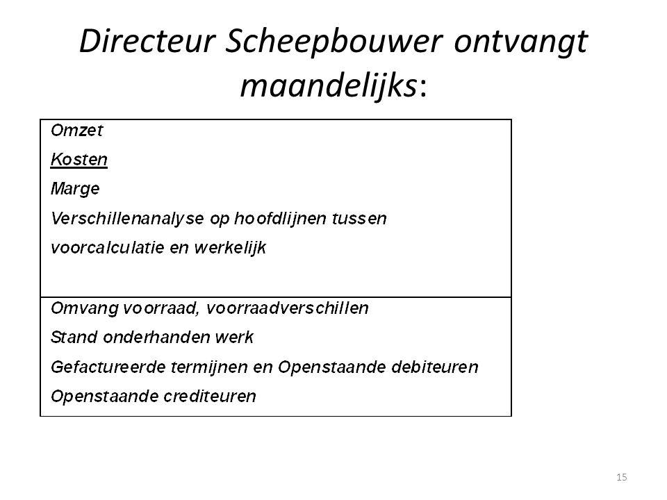 Directeur Scheepbouwer ontvangt maandelijks: