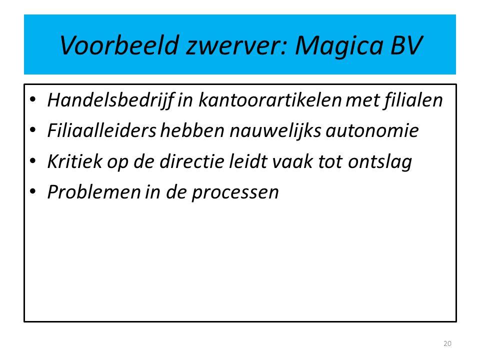 Voorbeeld zwerver: Magica BV