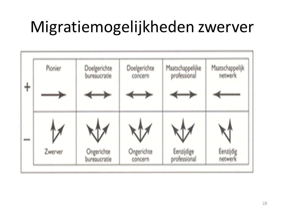 Migratiemogelijkheden zwerver