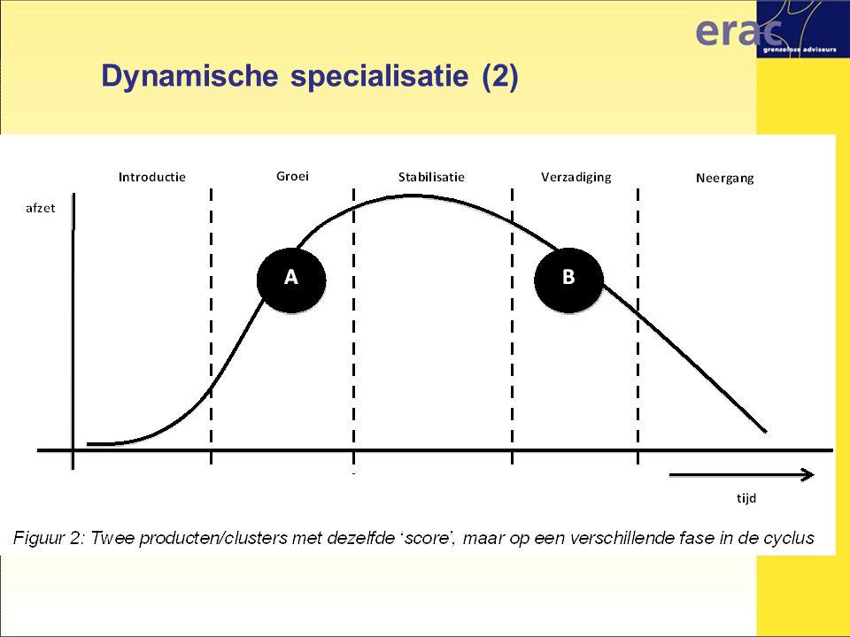 Dynamische specialisatie (2)