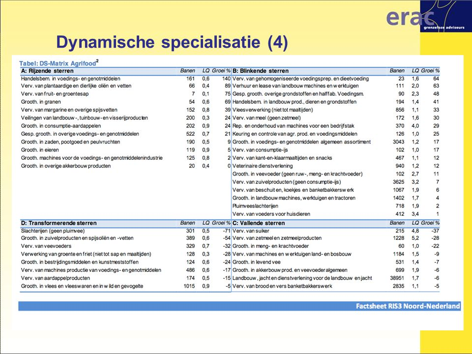 Dynamische specialisatie (4)