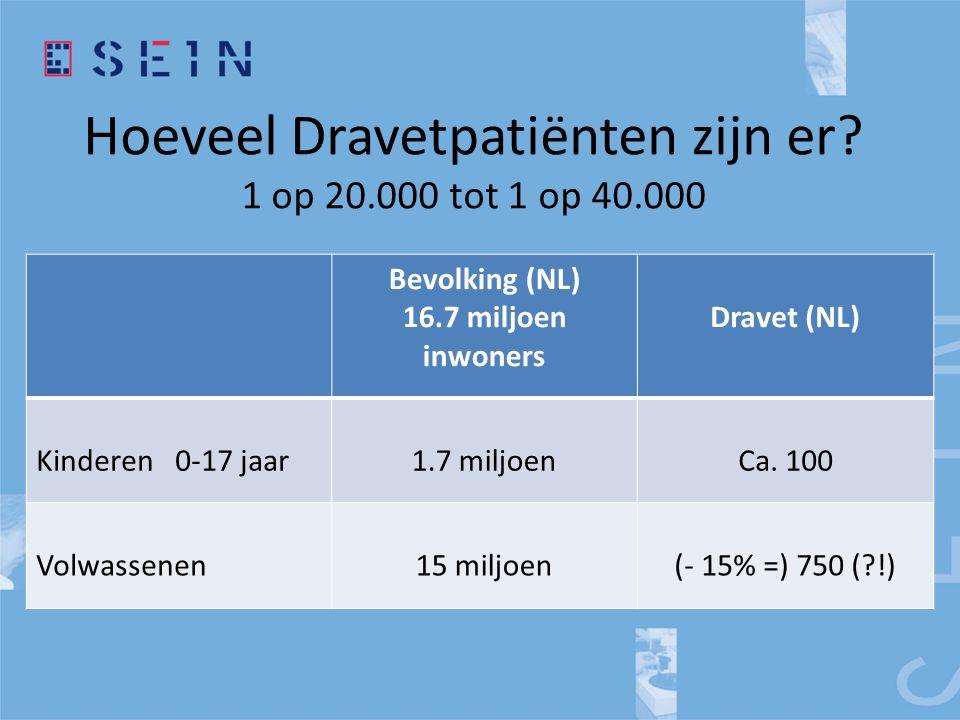 Hoeveel Dravetpatiënten zijn er 1 op 20.000 tot 1 op 40.000