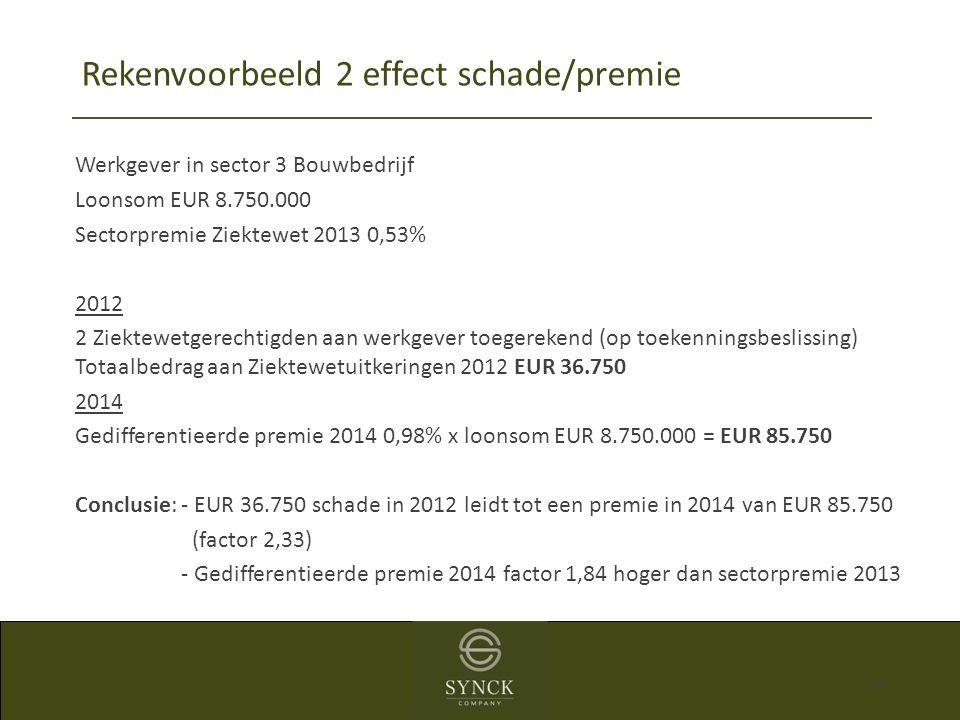 Rekenvoorbeeld 2 effect schade/premie