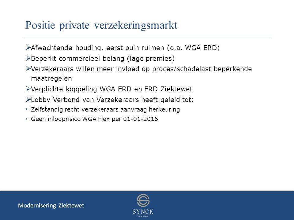 Positie private verzekeringsmarkt