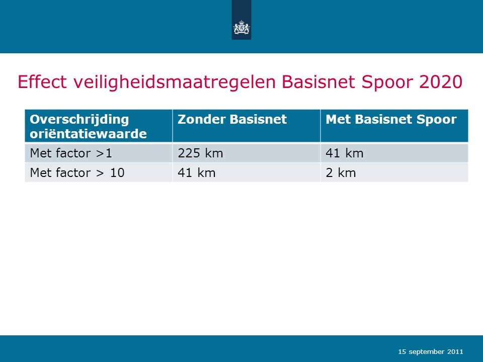 Effect veiligheidsmaatregelen Basisnet Spoor 2020