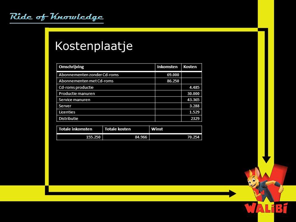 Kostenplaatje ;p; Omschrijving Inkomsten Kosten