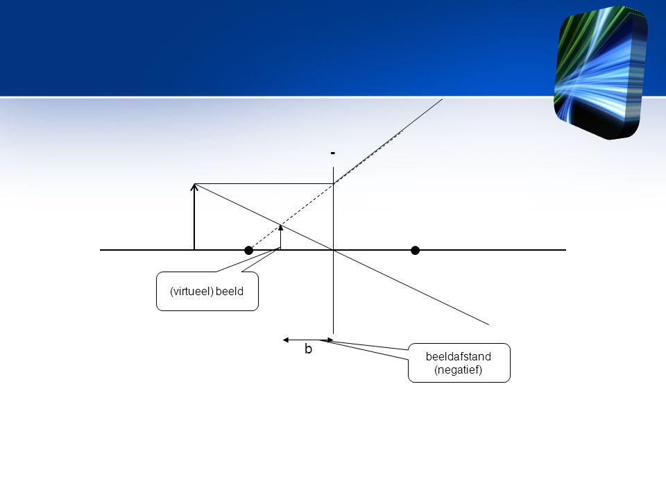 - (virtueel) beeld b beeldafstand (negatief)