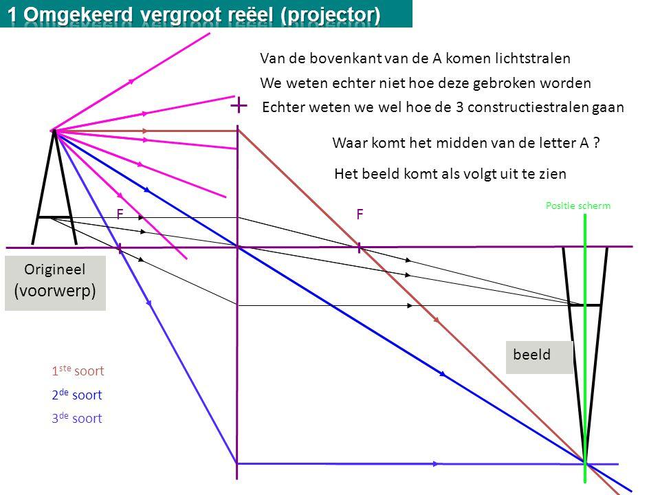 1 Omgekeerd vergroot reëel (projector)