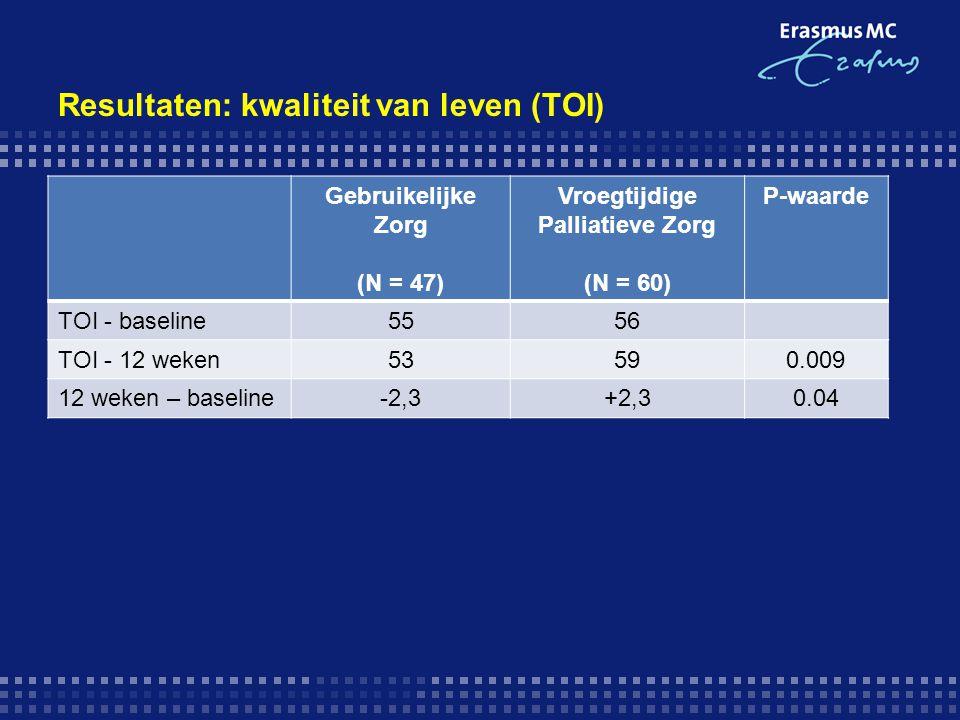 Resultaten: kwaliteit van leven (TOI)