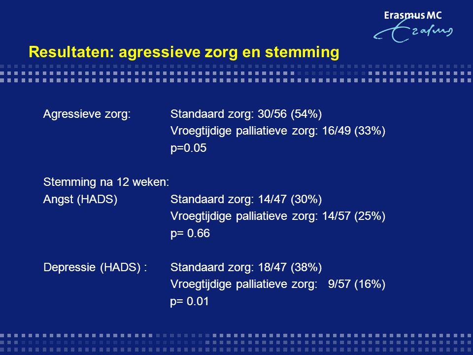 Resultaten: agressieve zorg en stemming