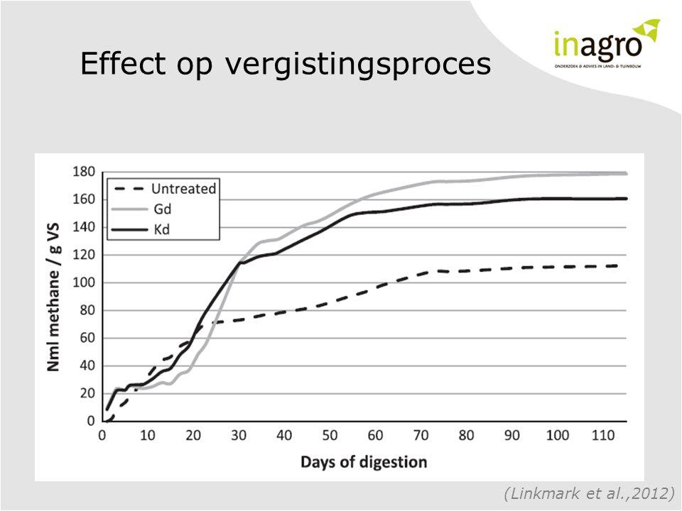 Effect op vergistingsproces