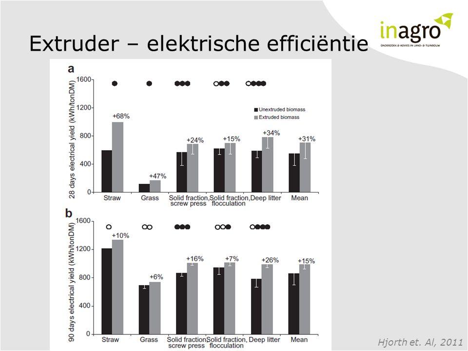 Extruder – elektrische efficiëntie