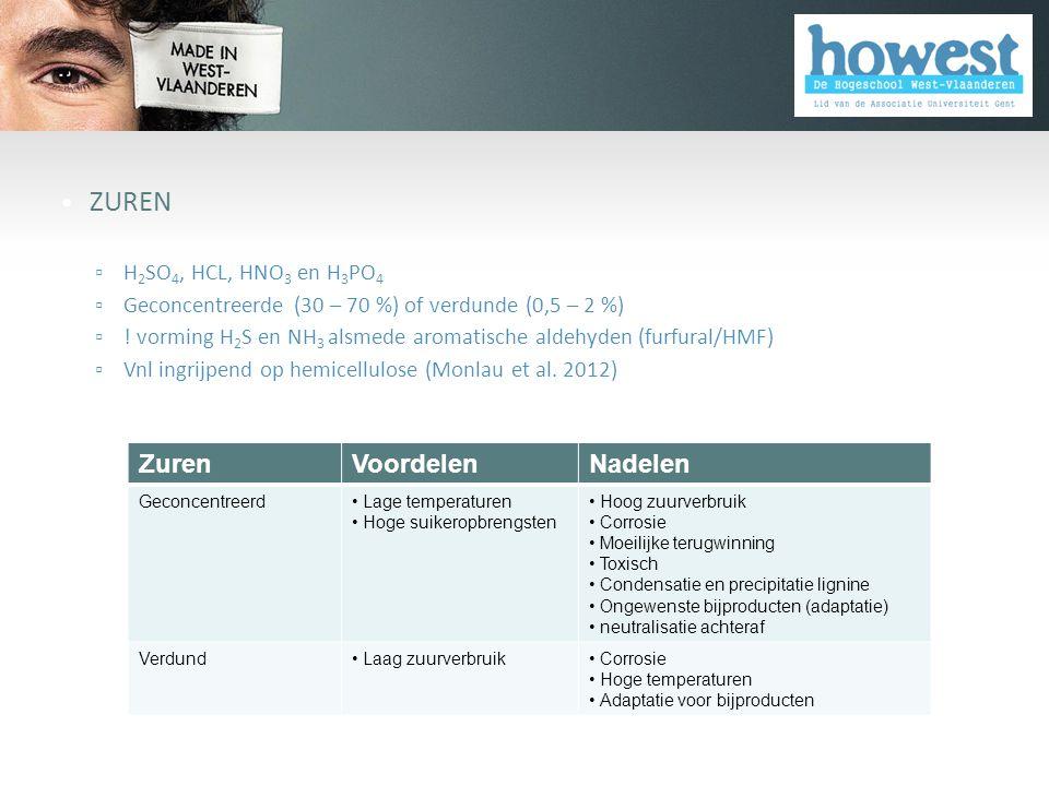 ZUREN Zuren Voordelen Nadelen H2SO4, HCL, HNO3 en H3PO4