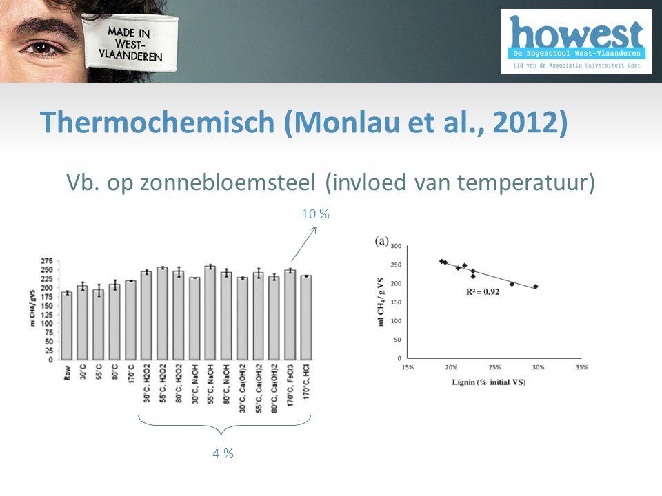 Thermochemisch (Monlau et al., 2012)