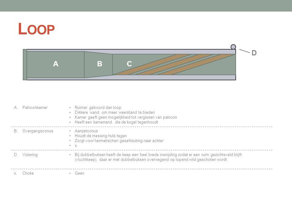 Loop D A B C A. Patroonkamer Ruimer geboord dan loop