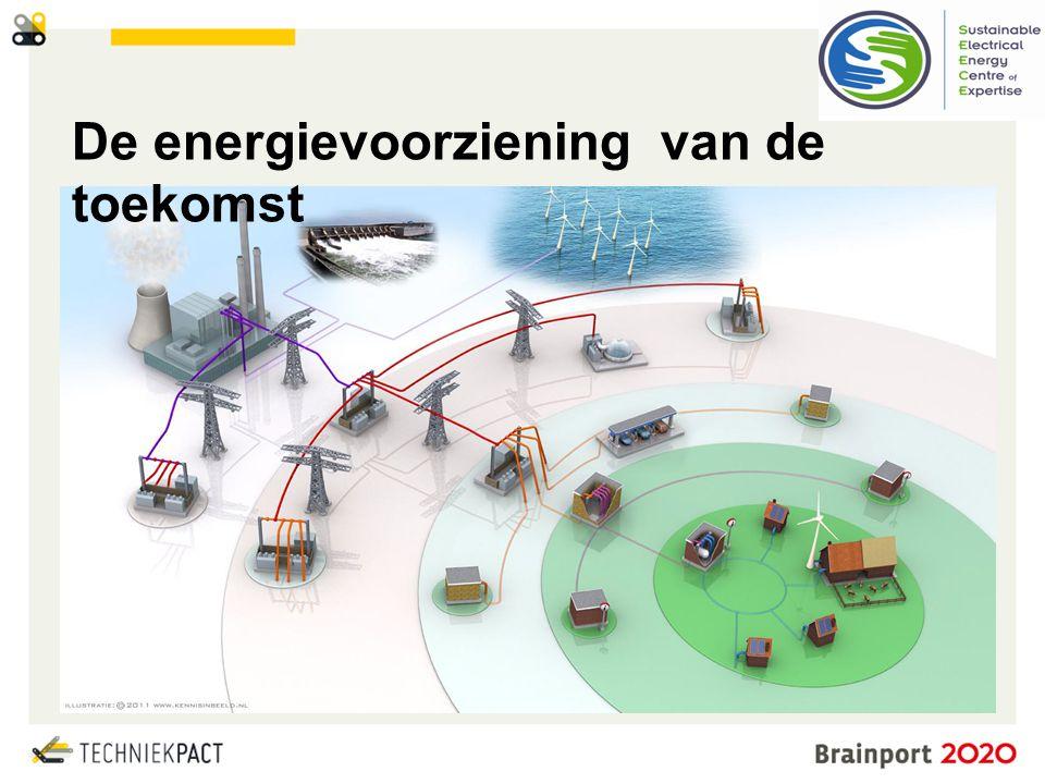 De energievoorziening van de toekomst