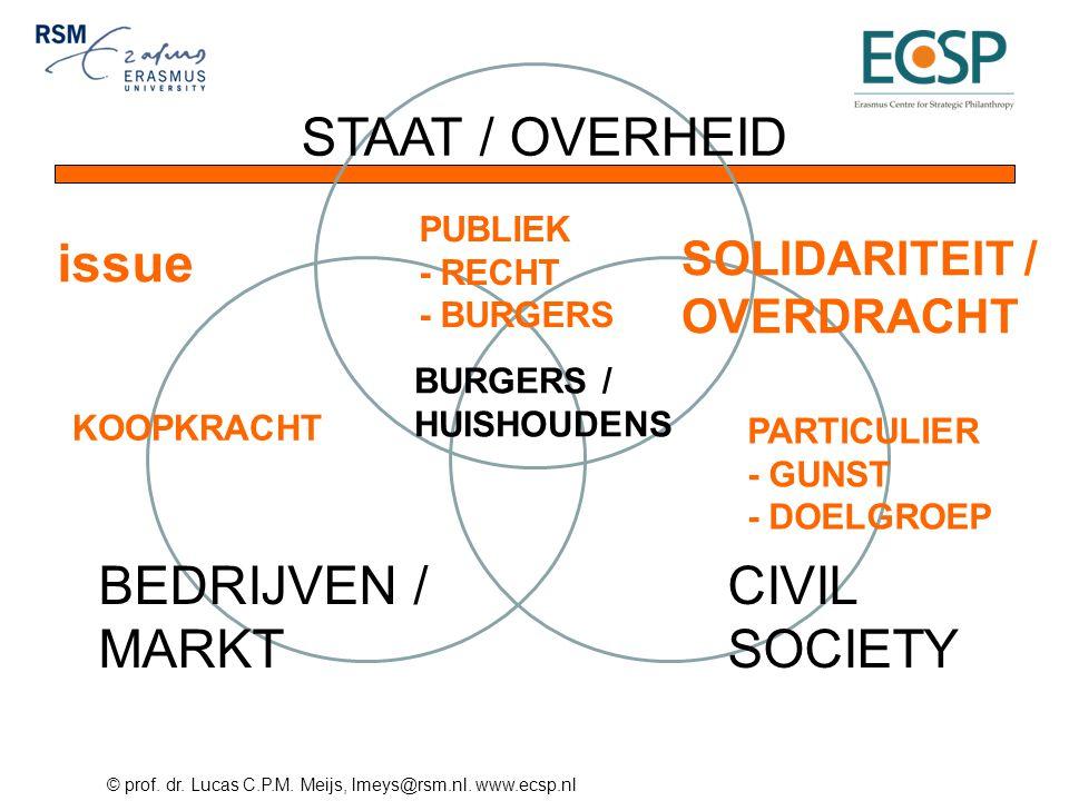 STAAT / OVERHEID issue BEDRIJVEN / MARKT CIVIL SOCIETY SOLIDARITEIT /