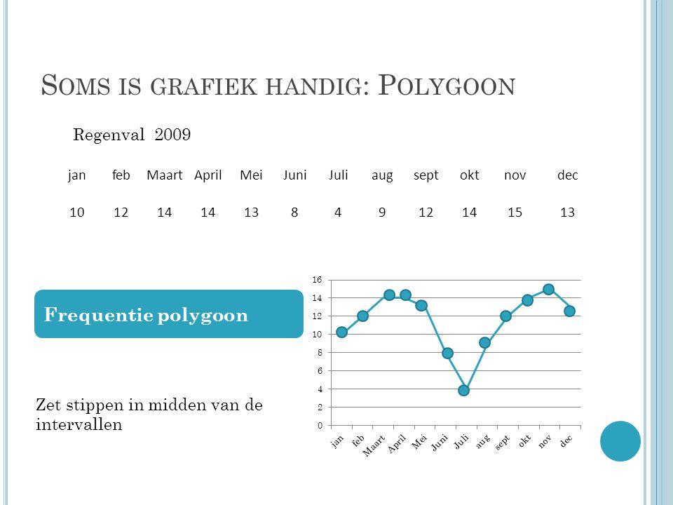 Soms is grafiek handig: Polygoon
