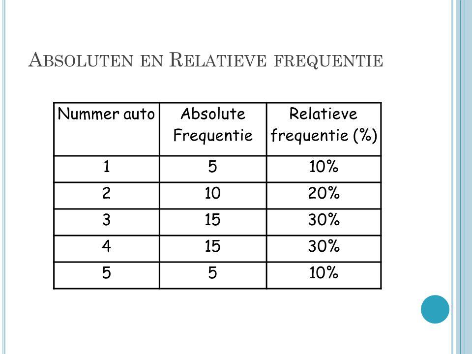 Absoluten en Relatieve frequentie