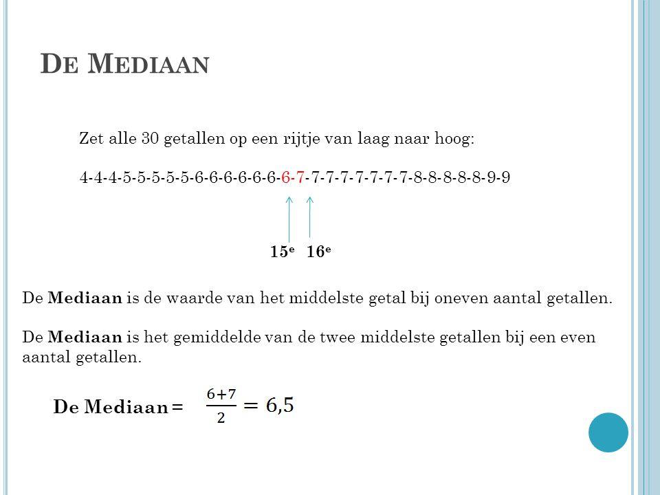 De Mediaan Zet alle 30 getallen op een rijtje van laag naar hoog: 4-4-4-5-5-5-5-5-6-6-6-6-6-6-6-7-7-7-7-7-7-7-7-8-8-8-8-8-9-9.