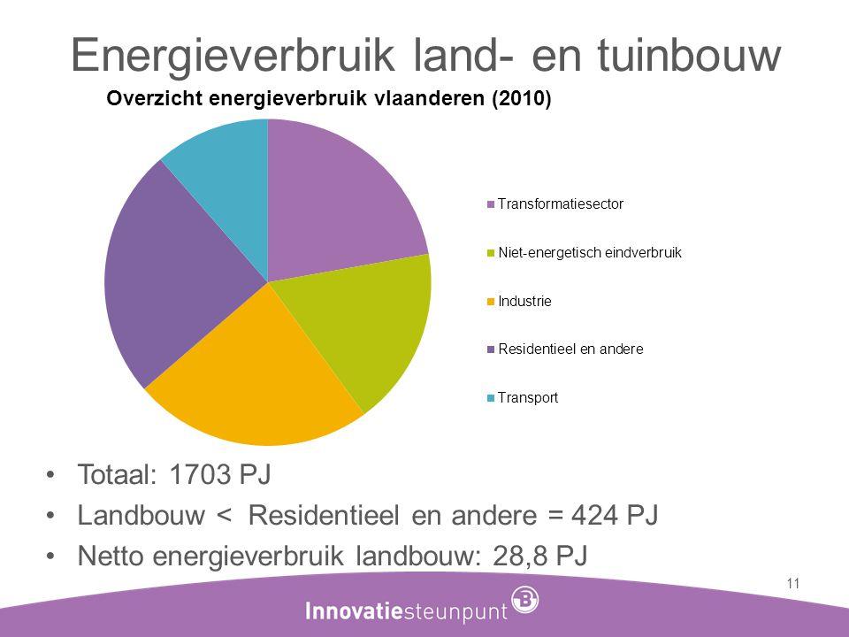 Energieverbruik land- en tuinbouw