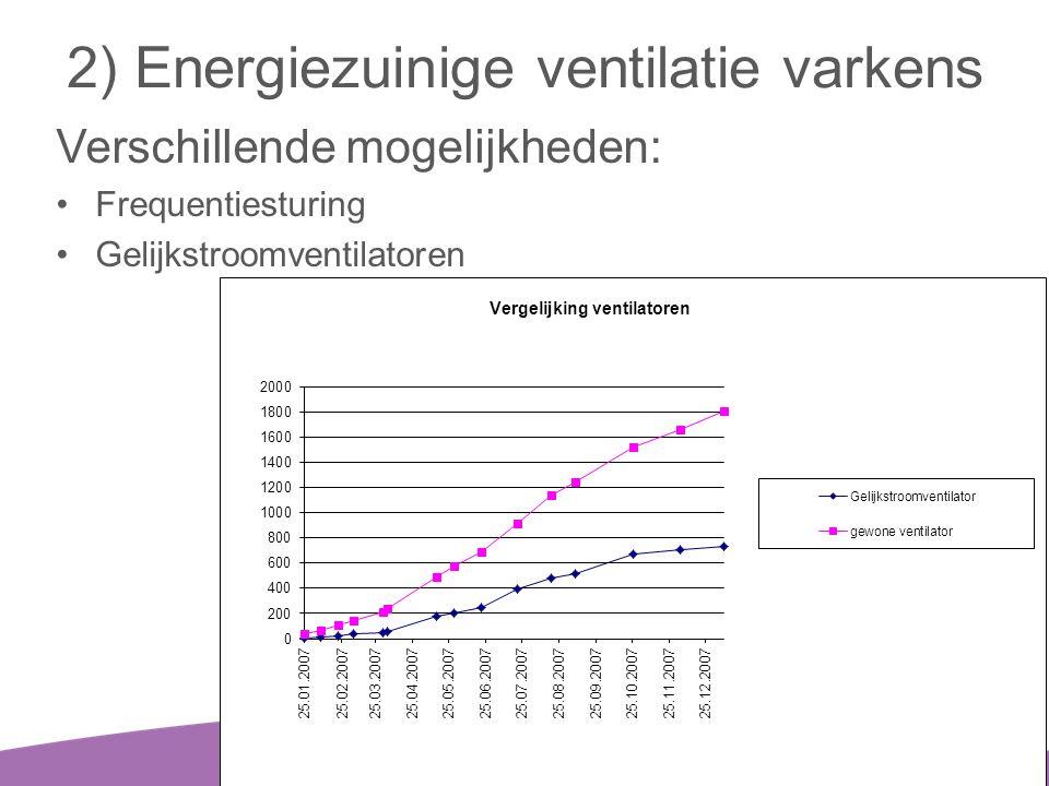 2) Energiezuinige ventilatie varkens