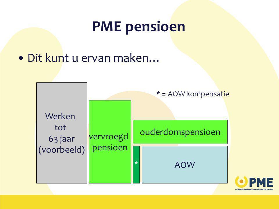 PME pensioen Dit kunt u ervan maken… Werken tot 63 jaar (voorbeeld)