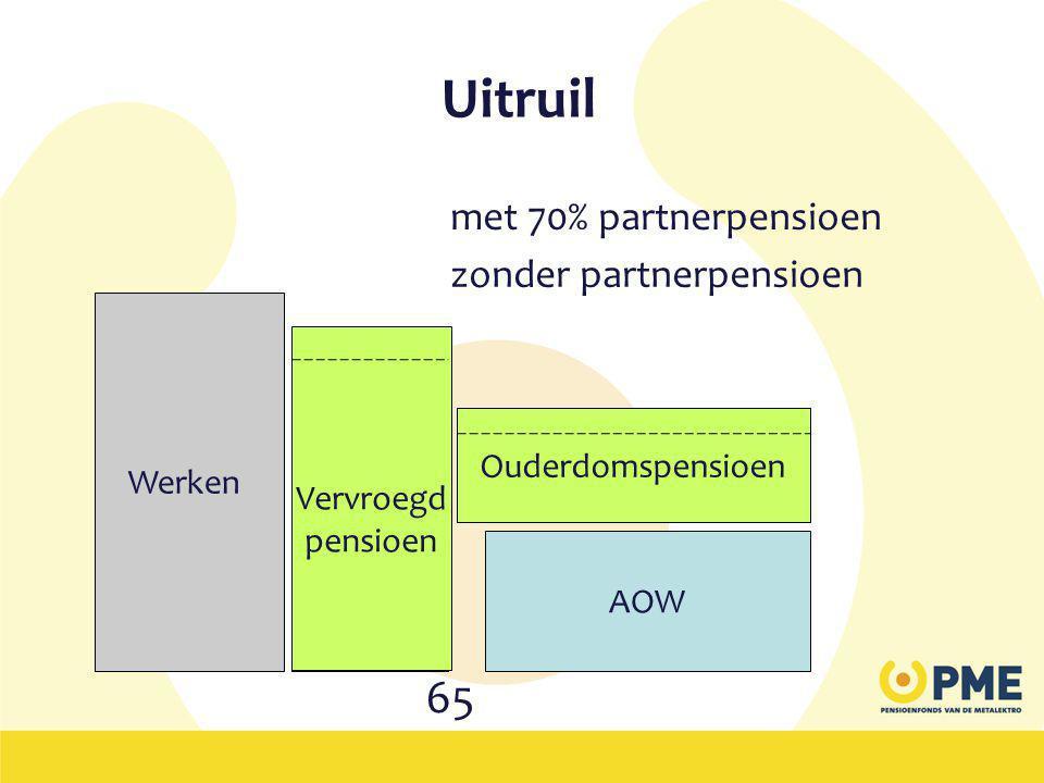 Uitruil 65 met 70% partnerpensioen zonder partnerpensioen Werken Naar