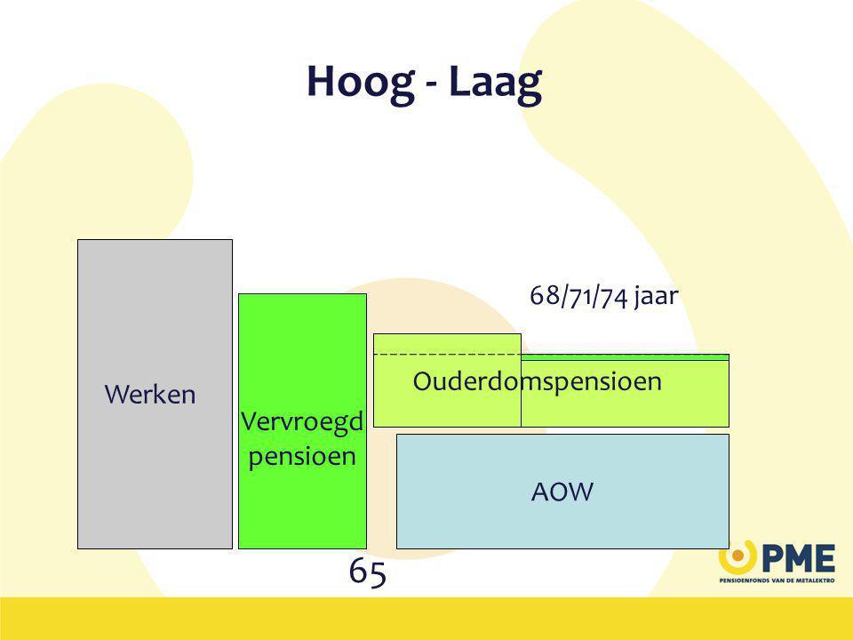 Hoog - Laag 65 68/71/74 jaar Werken Naar voren Vervroegd