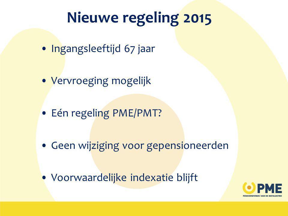 Nieuwe regeling 2015 Ingangsleeftijd 67 jaar Vervroeging mogelijk