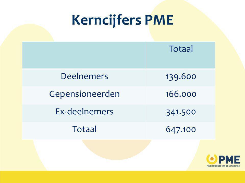 Kerncijfers PME Totaal Deelnemers 139.600 Gepensioneerden 166.000