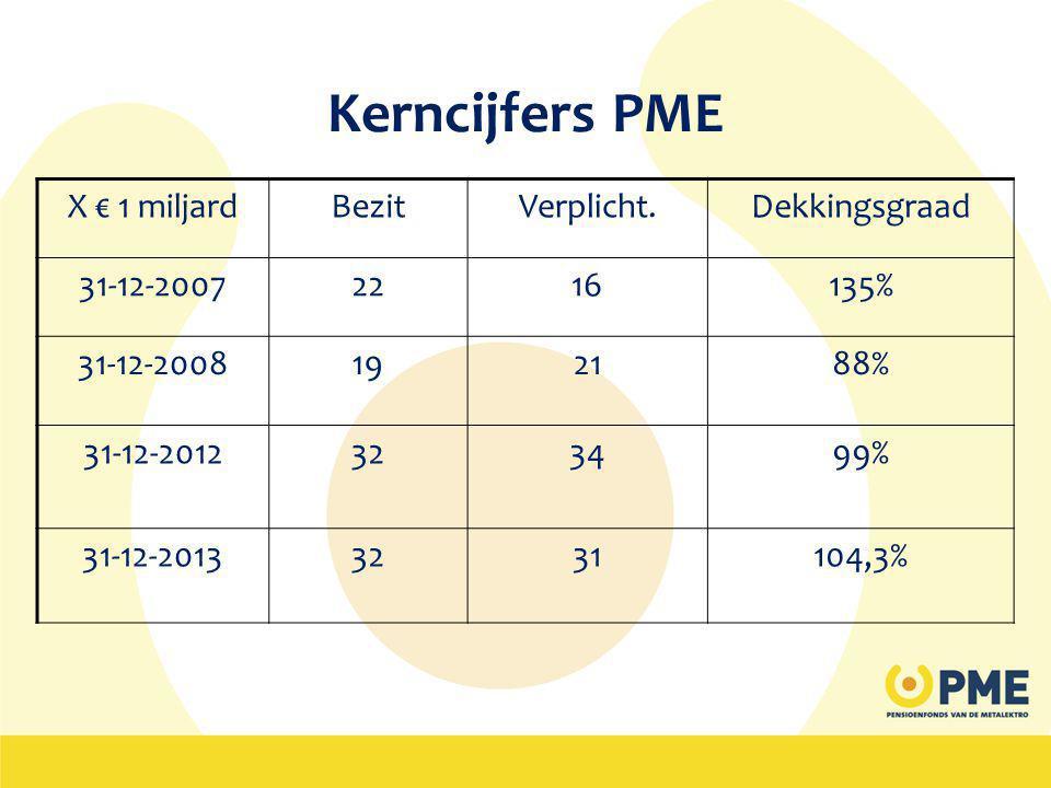 Kerncijfers PME X € 1 miljard Bezit Verplicht. Dekkingsgraad