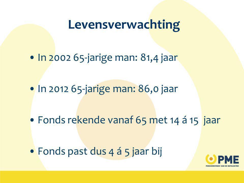 Levensverwachting In 2002 65-jarige man: 81,4 jaar