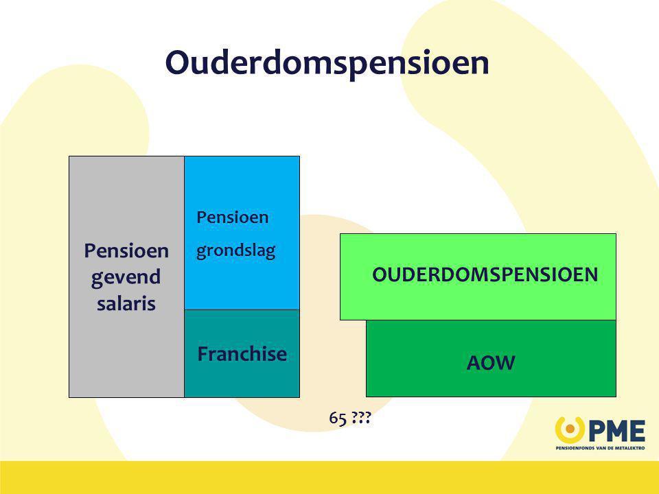 Ouderdomspensioen Pensioen gevend salaris OUDERDOMSPENSIOEN Franchise
