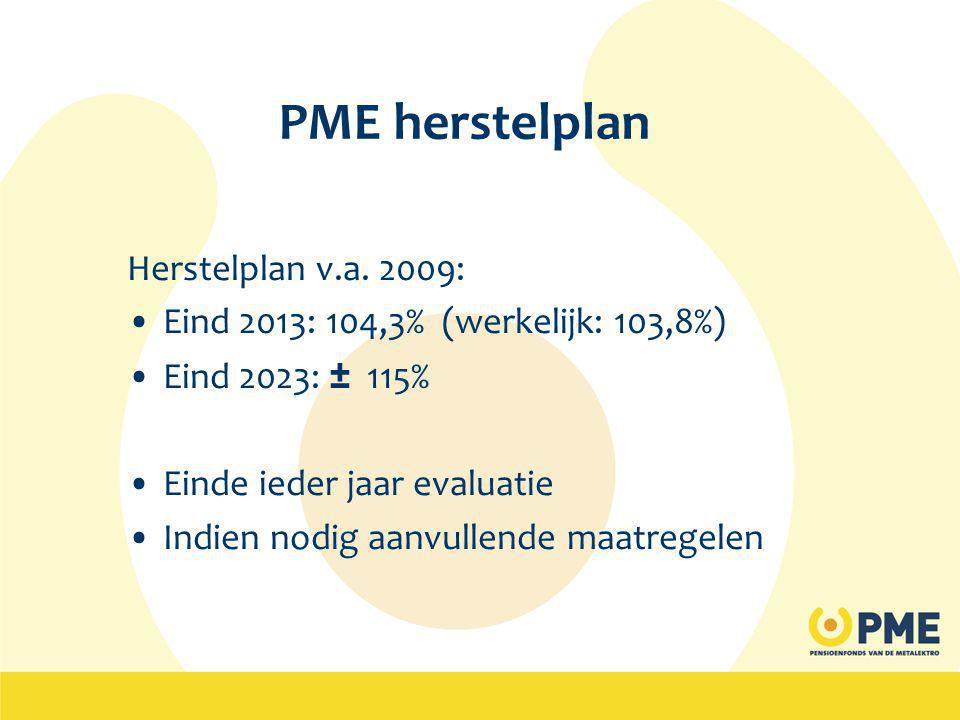 PME herstelplan Herstelplan v.a. 2009: